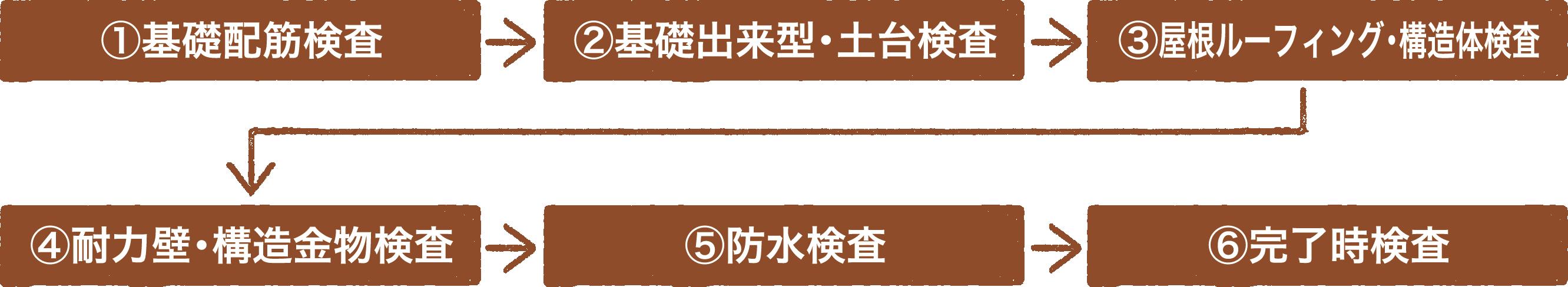 (1)基礎配筋検査・(2)基礎出来型土台検査・(3)屋根ルーフィング構造体検査・(4)耐力壁構造金物検査・(5)防水検査・(6)完了時検査