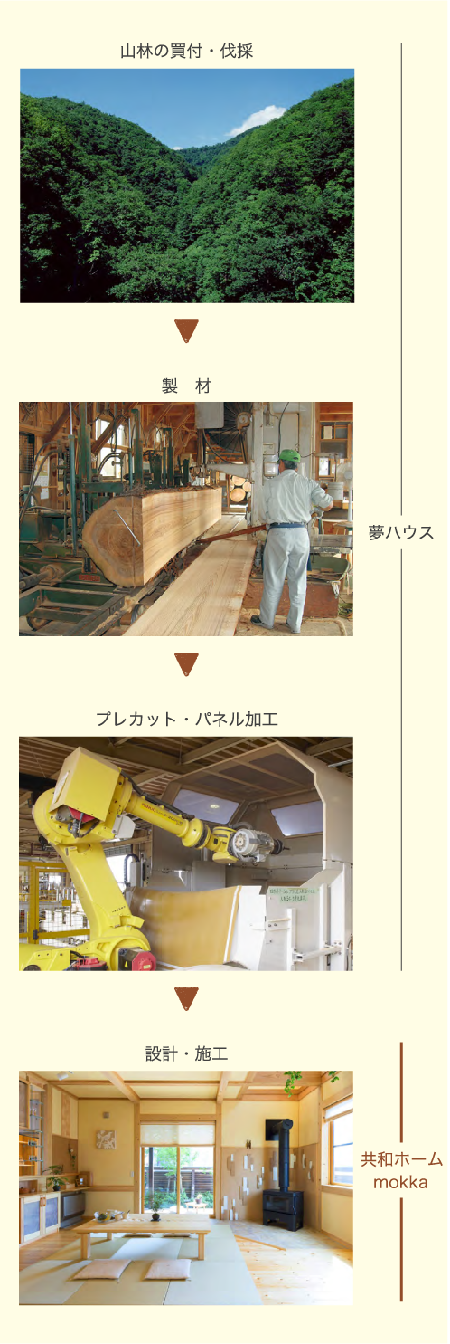 モッカは住宅ビルダーネットワーク「夢ハウス」のパートナー。山林の買付からはじめる木材の一貫生産システムを構築しています。